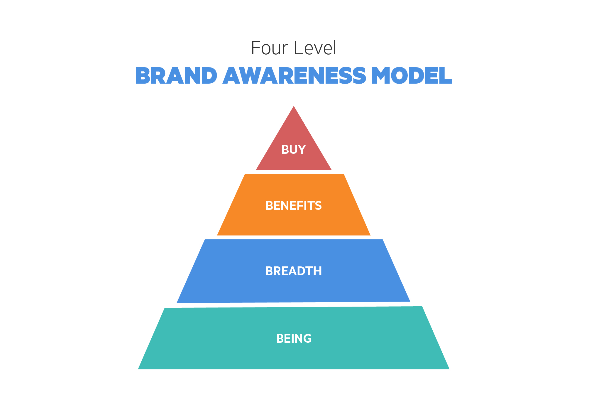 how brand awareness helps a company Brand awareness is the likelihood that consumers recognize the existence and availability of a company's product or service creating brand awareness is one of the key steps in promoting a product.