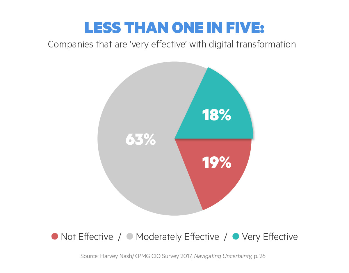 Less Than One in Five Companies are Very Effective with Digital Transformation