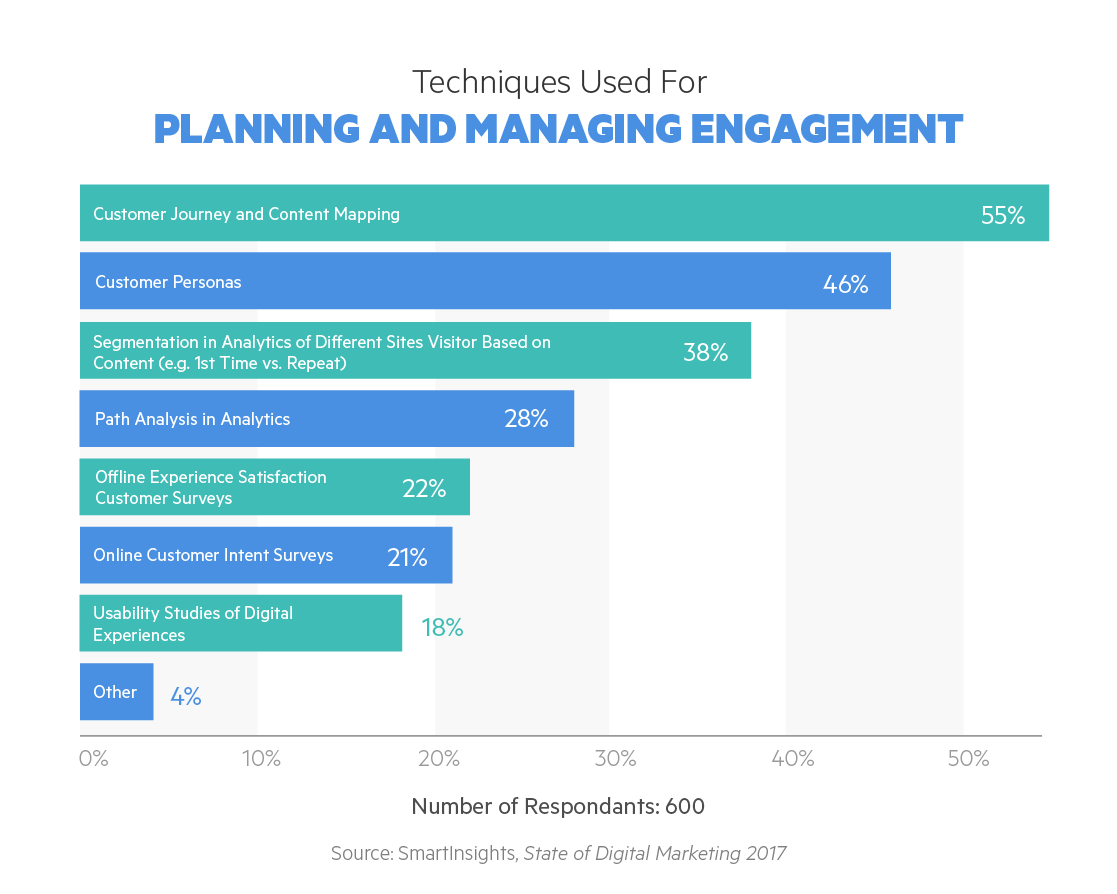 Techniques for Planning and Managing Engagement